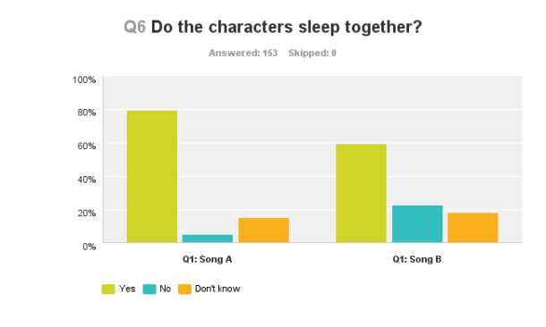 A significantly larger proportion of listeners to the Carole King song inferred that the characters spent the night together.